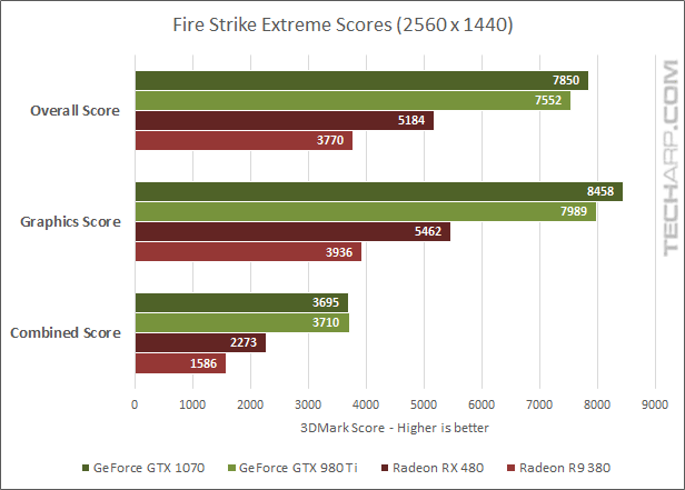 AMD Radeon RX 480 3DMark - Extreme scores