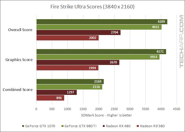 AMD Radeon RX 480 3DMark - Ultra scores