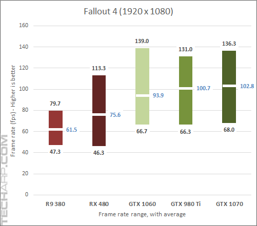 GeForce GTX 1060 Fallout 4 results
