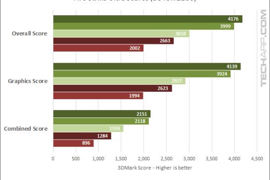 GeForce GTX 1060 Fire Strike Ultra benchmark results