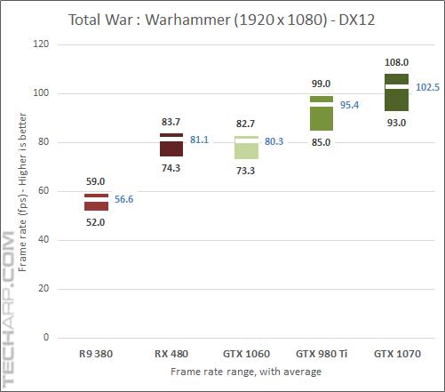 GeForce GTX 1060 Warhammer DirectX 12 results