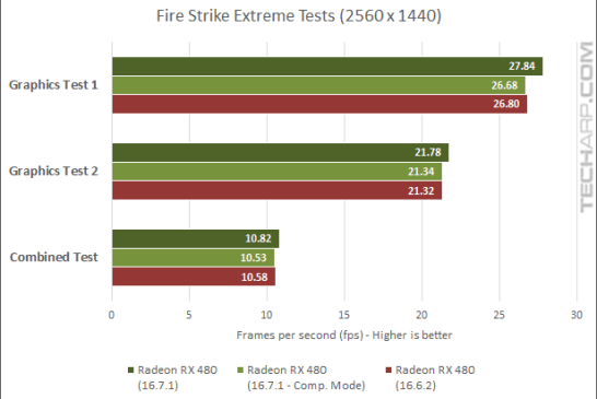 True Performance Of The Radeon RX 480 Examined - 3DMark - Extreme fps