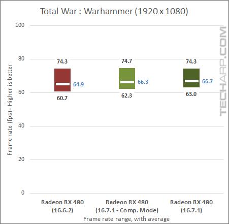 True Performance Of The Radeon RX 480 Examined - Warhammer