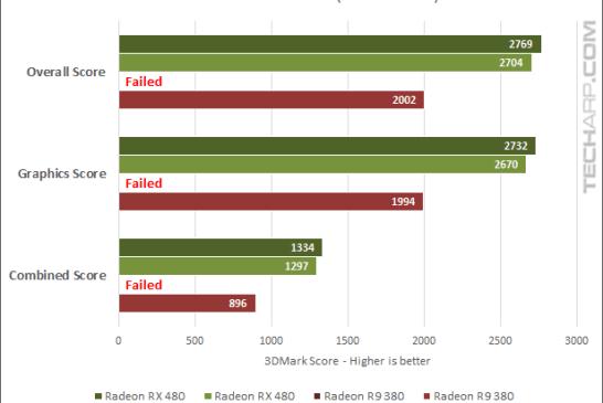 AMD Radeon RX 480 16.7.1 3DMark - Ultra scores
