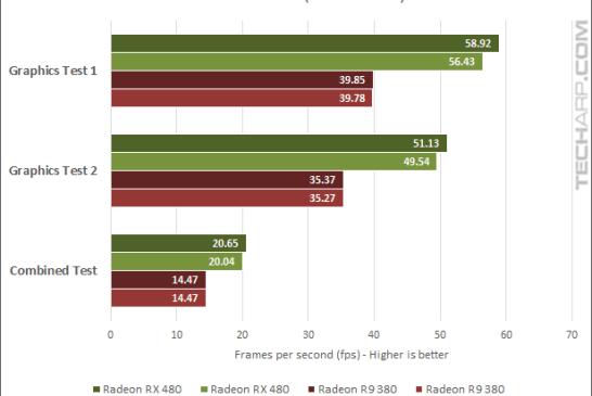 AMD Radeon RX 480 16.7.1 3DMark fps