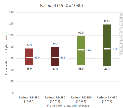 AMD Radeon RX 480 16.7.1 Fallout 4 results