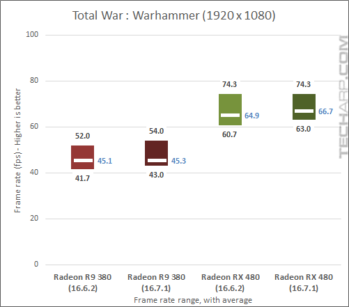 AMD Radeon RX 480 16.7.1 Warhammer results