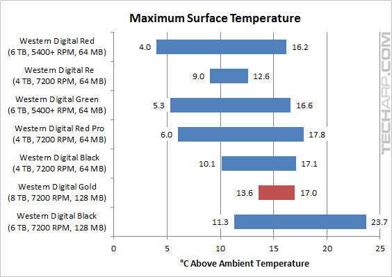 WD Gold 8TB temperature