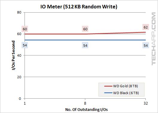 8TB Gold 512KB random write