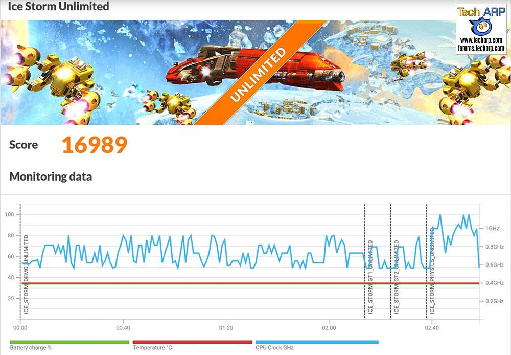 Samsung Galaxy A9 Pro 3DMark results