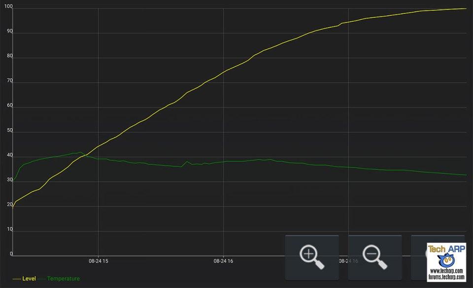 HTC 10 battery recharging performance