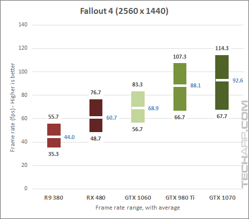 The NVIDIA GeForce GTX 1070 Fallout 1440p results