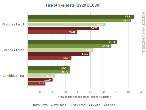 The NVIDIA GeForce GTX 1070 Fire Strike results