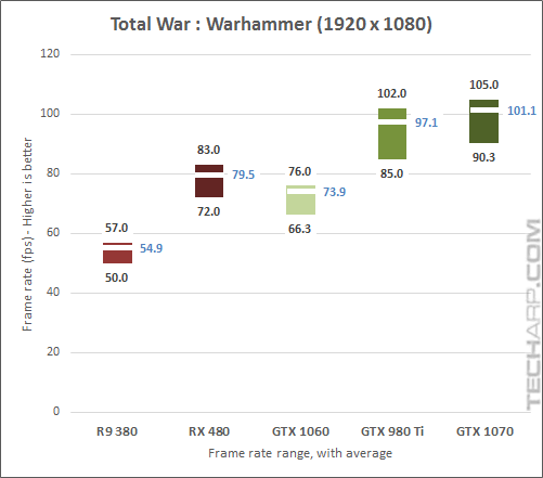 The NVIDIA GeForce GTX 1070 Warhammer 1080p results