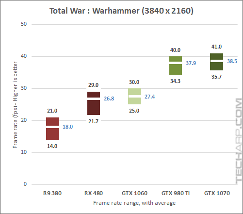 The NVIDIA GeForce GTX 1070 Warhammer 2160p results