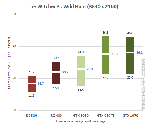 The NVIDIA GeForce GTX 1070 Witcher3 2160p results