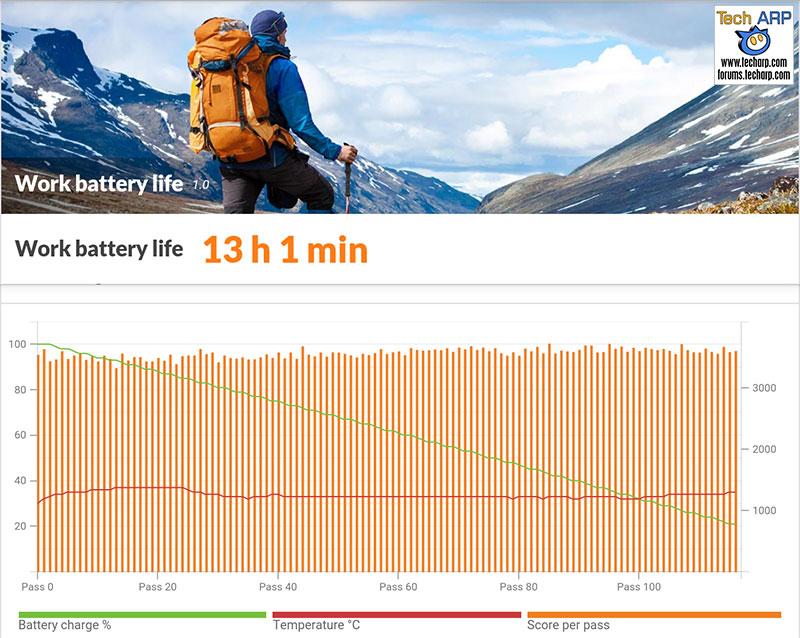 OPPO F1s battery life