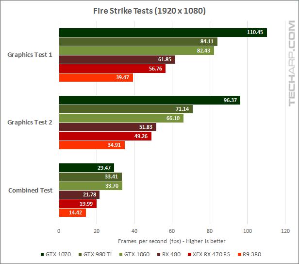 XFX Radeon RX 470 RS Black Edition 3DMark Fire Strike results
