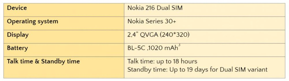 Nokia 216 Dual SIM Introduced