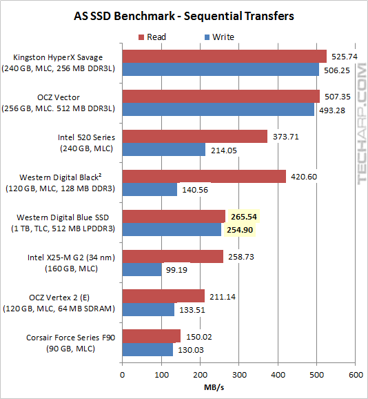 The 1TB WD Blue SSD - AS SSD benchmark 01