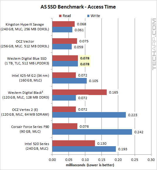 The 1TB WD Blue SSD - AS SSD benchmark 04