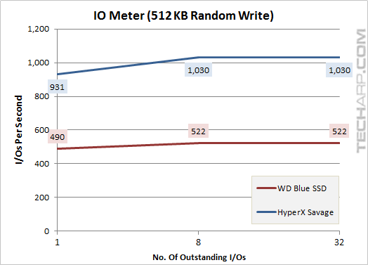 The 1TB WD Blue SSD - iometer 512KB random write