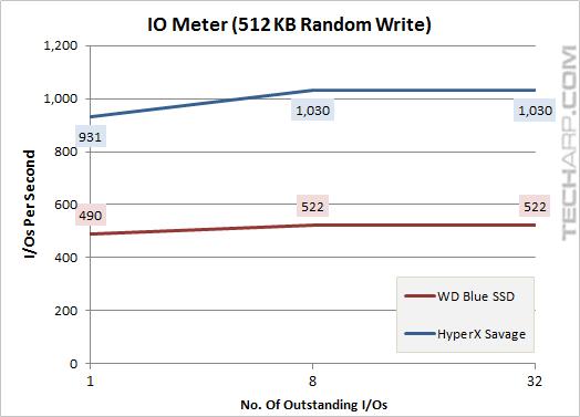 The 1TB WD Blue SSD - iometer 512KB random write