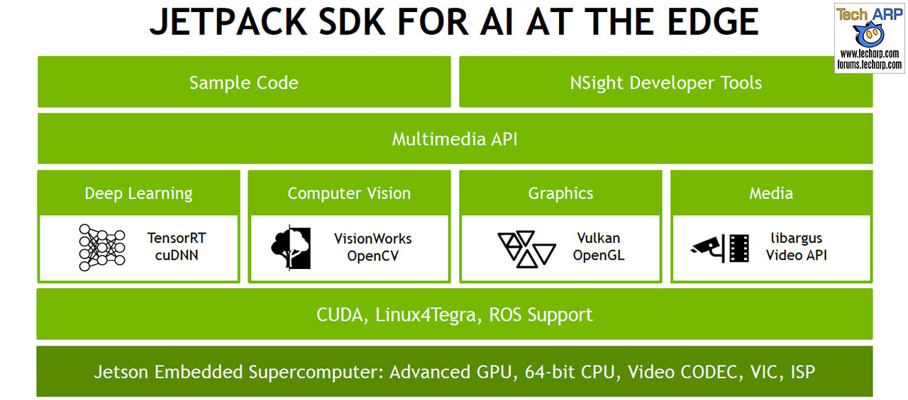 The NVIDIA Jetson TX2 (Pascal) Tech Report   Page 3 : NVIDIA