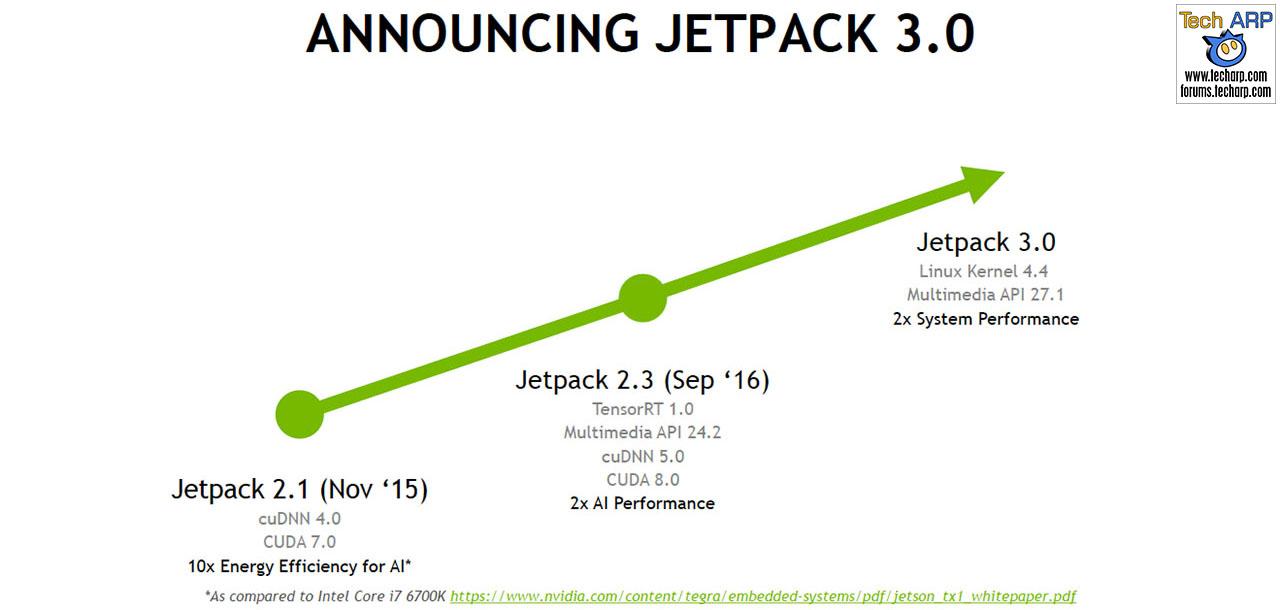 The NVIDIA Jetson TX2 (Pascal) Tech Report | Page 3 : NVIDIA