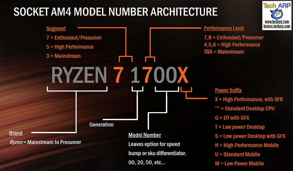 How To Decode The AMD Ryzen Model Numbers