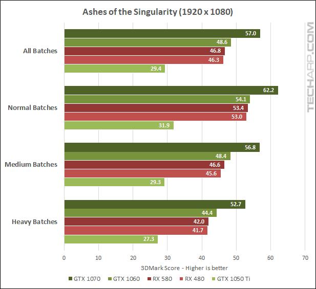 AMD Radeon RX 580 AOTS 1080p results