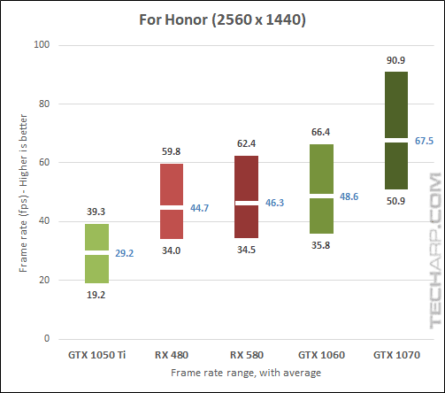 AMD Radeon RX 580 For Honor 1440p results