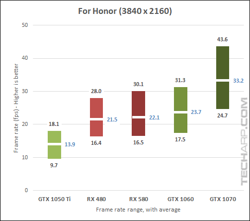 AMD Radeon RX 580 For Honor 2160p results
