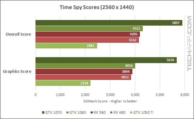 AMD Radeon RX 580 Time Spy results