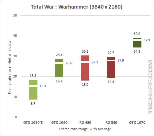 AMD Radeon RX 580 Warhammer 2160p results
