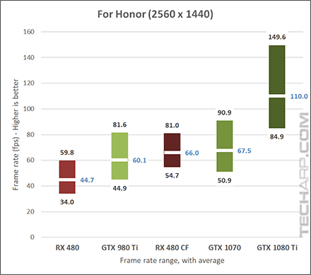NVIDIA GeForce GTX 1080 Ti For Honor 1440p results