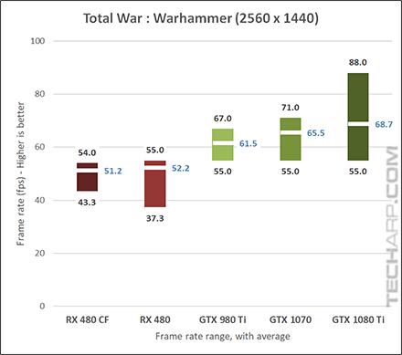 NVIDIA GeForce GTX 1080 Ti Warhammer 1440p results