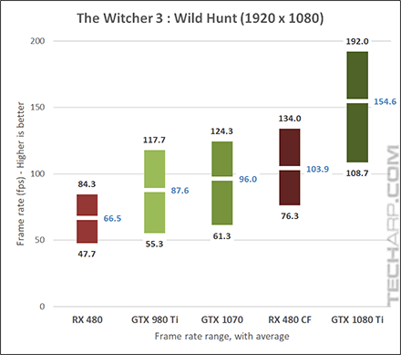 NVIDIA GeForce GTX 1080 Ti Witcher 3 1080p results