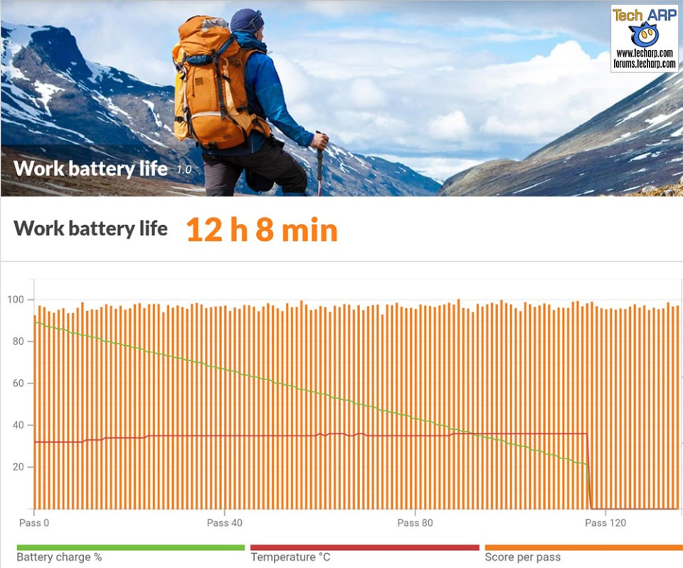 The Samsung Galaxy S8 battery life