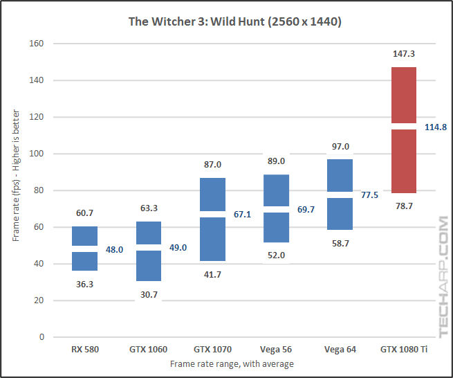 NVIDIA GeForce GTX 1080 Ti Witcher 3 1440p results