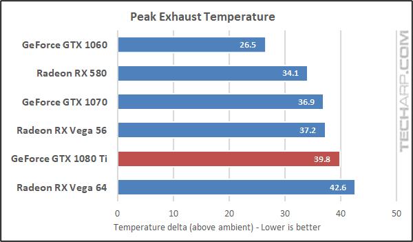 NVIDIA GeForce GTX 1080 Ti temperature
