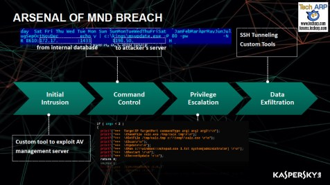 The South Korean Cyberattacks - From Military To ATM