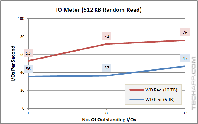 10TB WD Red - IOPS - 512K random read