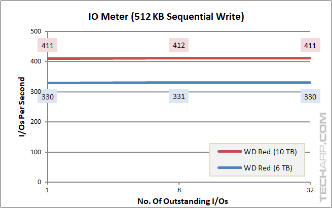 10TB WD Red - IOPS - 512K sequential write