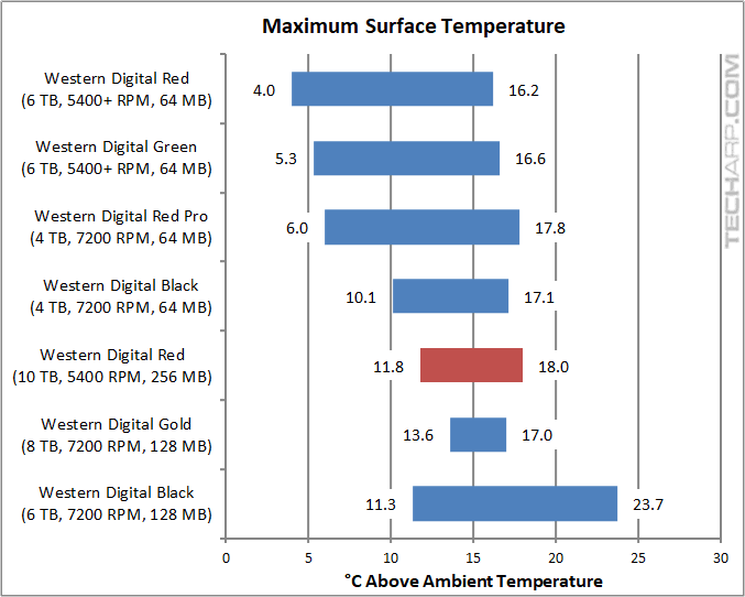 The 10TB WD Red Temperature