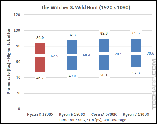The AMD Ryzen 3 1300X Quad-Core Processor Review | Page 4