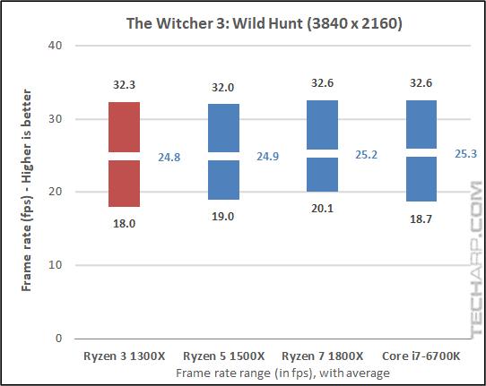 AMD Ryzen 3 1300X Witcher 3 results