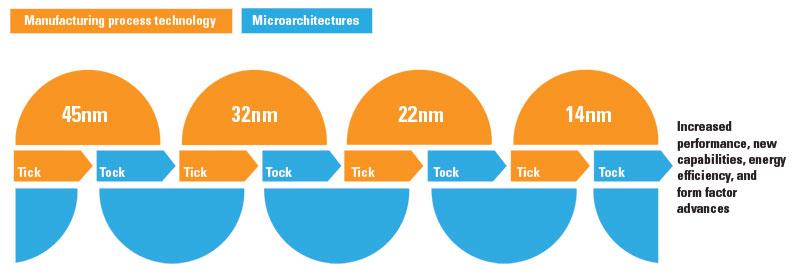 Intel Tick Tock Model