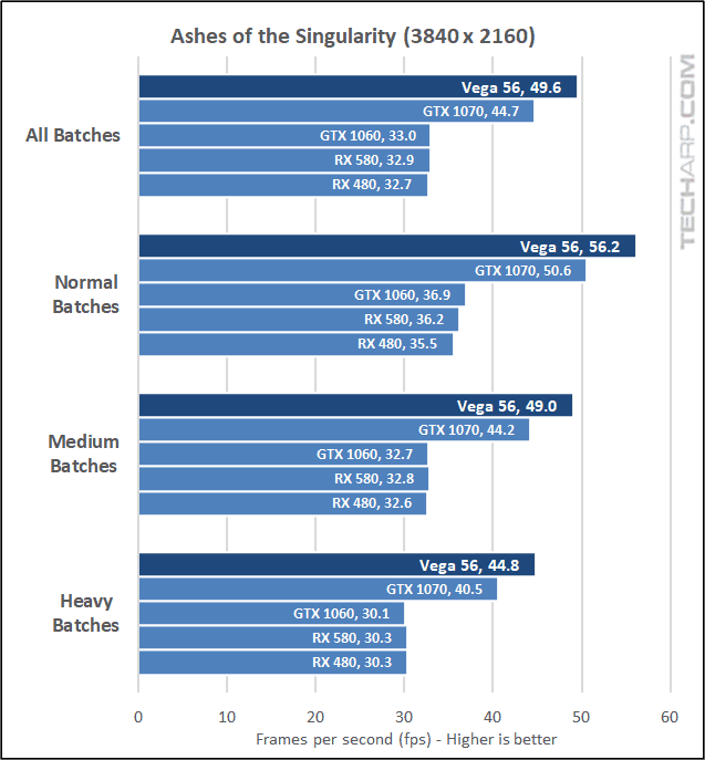 The AMD Radeon RX Vega 56 AOTS 2160p results