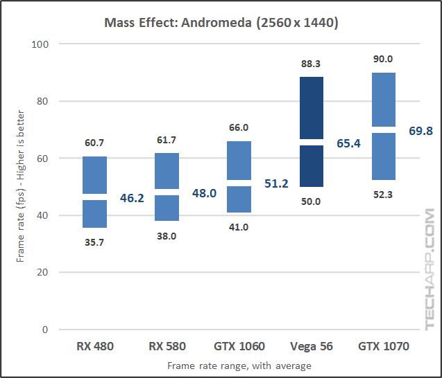 The AMD Radeon RX Vega 56 Andromeda 1440p results